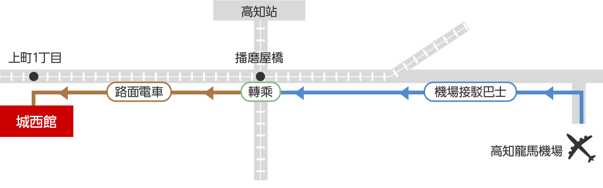 機場接駁巴士→路面電車的轉乘指南 地圖